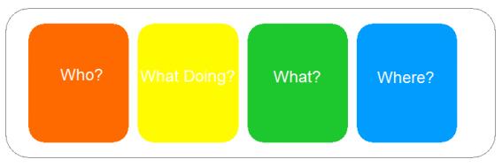 colourful semantics